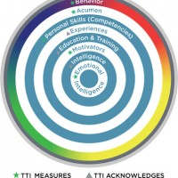 TTI Measures, TTI Acknowledges